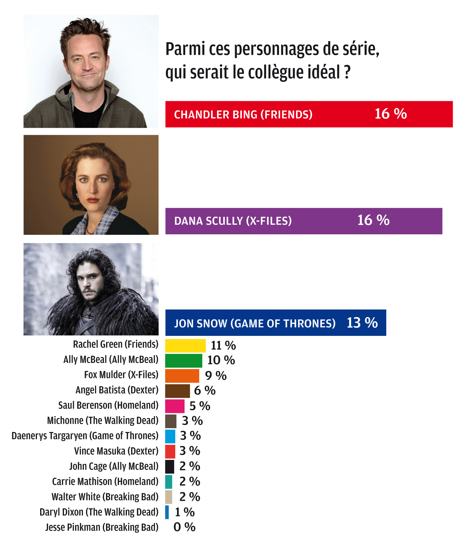 collègue idéal, Chandler Bing, Dana Scully, Jon Snow